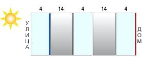 Dvukhkamernyy steklopaket zapolnennyy argonom i s dvumya energostoklami